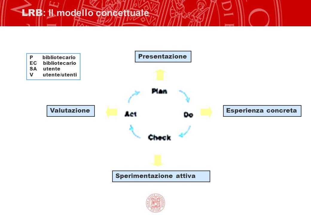 LRB : Il modello concettuale Presentazione Esperienza concreta Sperimentazione attiva Valutazione P bibliotecario EC bibliotecario SA utente V utente/