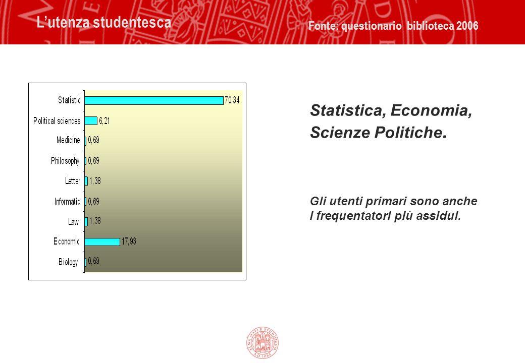 Economics L'utenza studentesca Fonte: questionario biblioteca 2006 Statistica, Economia, Scienze Politiche. Gli utenti primari sono anche i frequentat