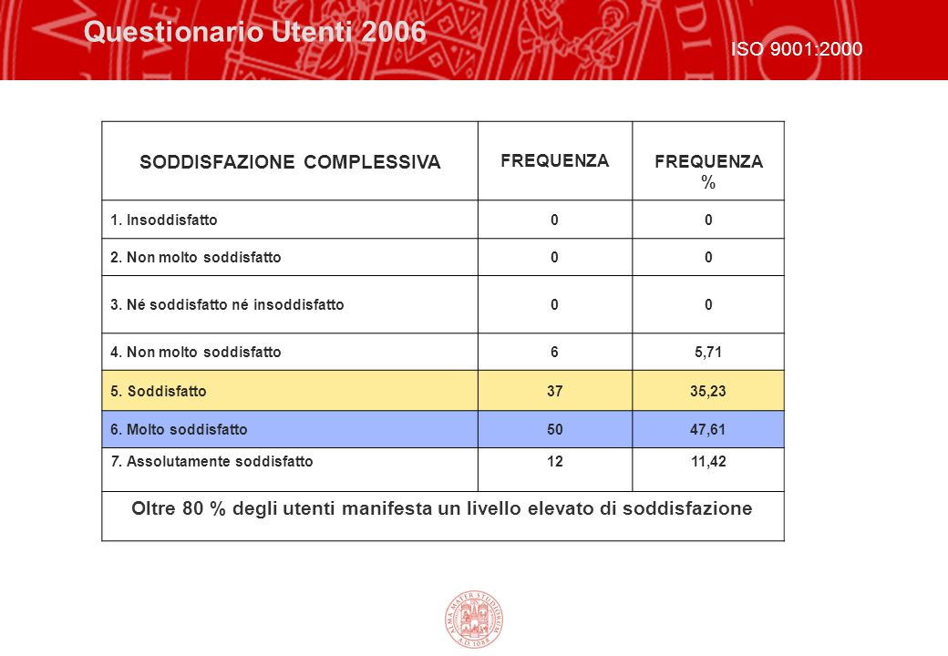 Dati medisulla frequenza d'uso: 2004/2006 2004  cataloghi elettronici - 2,5  periodici elettronici - 2,3  banche dati on line - 2,6  fonti statistiche - 2,5 scala : 1(mai) 2(quasi mai) 3(talvolta) 4(di frequente) 5(molto di frequente) 2006  Cataloghi elettronici - 3,4  periodici elettronici - 3,4  banche dati on line - 3,4  fonti statistiche - 2,4 ISO 9001:2000