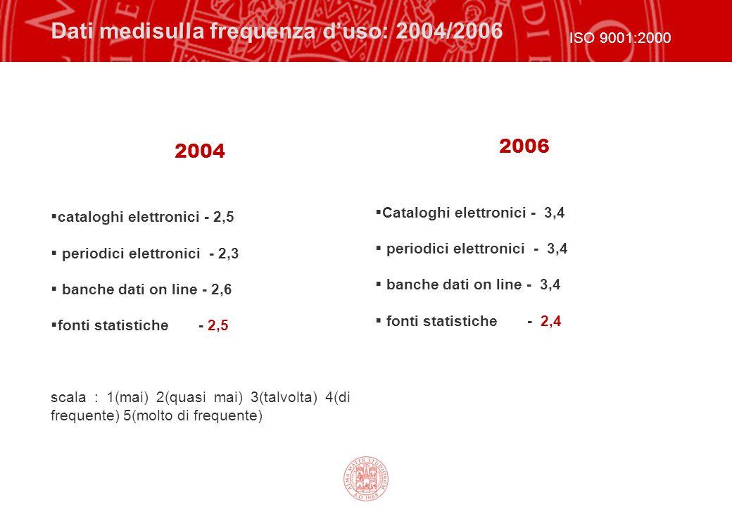 Dati medisulla frequenza d'uso: 2004/2006 2004  cataloghi elettronici - 2,5  periodici elettronici - 2,3  banche dati on line - 2,6  fonti statist