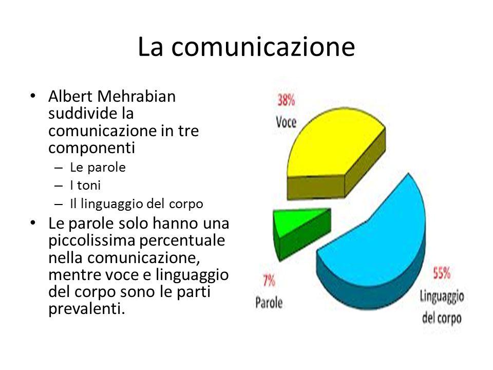 La comunicazione Albert Mehrabian suddivide la comunicazione in tre componenti – Le parole – I toni – Il linguaggio del corpo Le parole solo hanno una piccolissima percentuale nella comunicazione, mentre voce e linguaggio del corpo sono le parti prevalenti.
