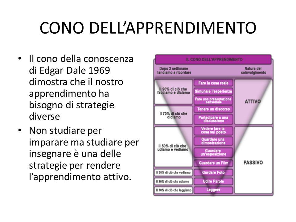 CONO DELL'APPRENDIMENTO Il cono della conoscenza di Edgar Dale 1969 dimostra che il nostro apprendimento ha bisogno di strategie diverse Non studiare per imparare ma studiare per insegnare è una delle strategie per rendere l'apprendimento attivo.