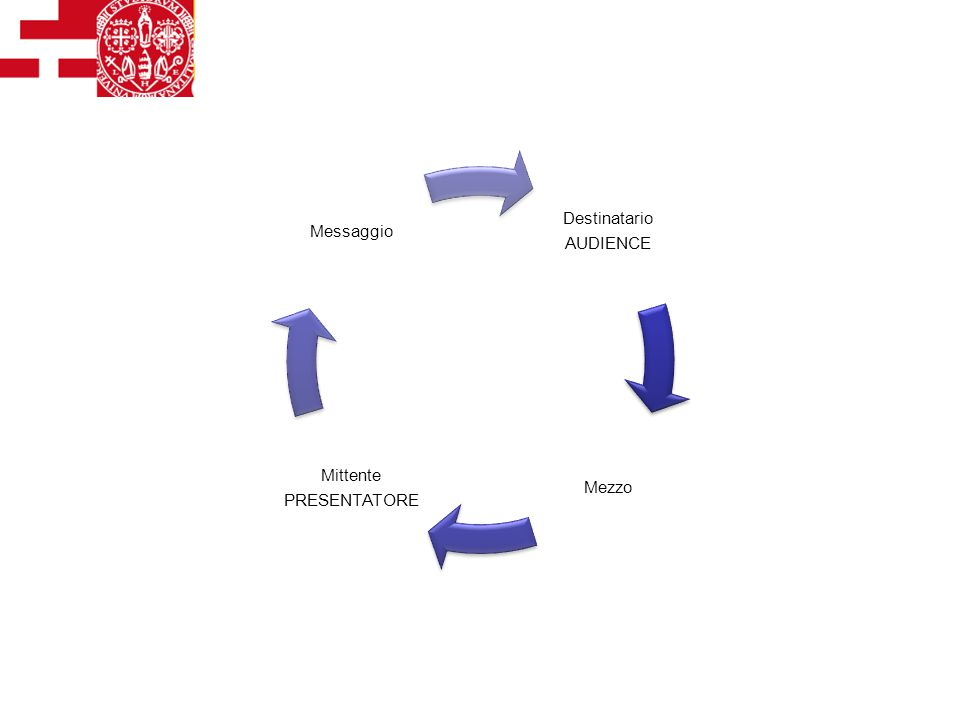 Comunicazione efficace: elementi Destinatario AUDIENCE Mezzo Mittente PRESENTATORE Messaggio