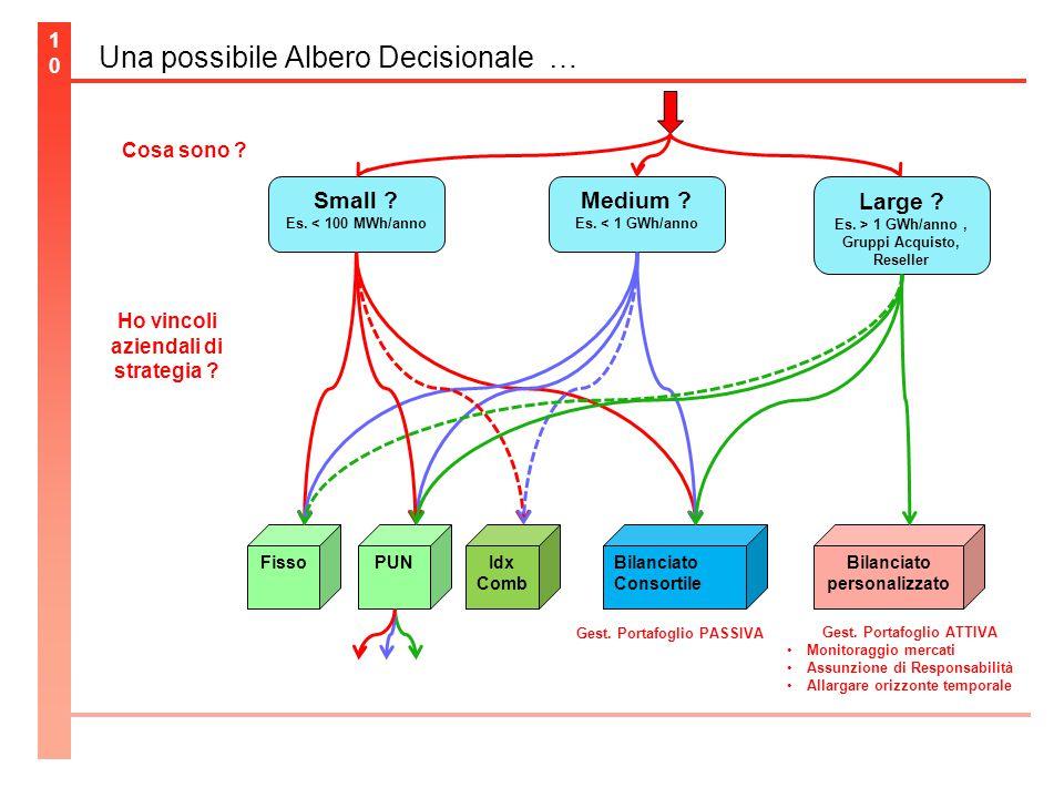 Una possibile Albero Decisionale … 10 Small . Es.