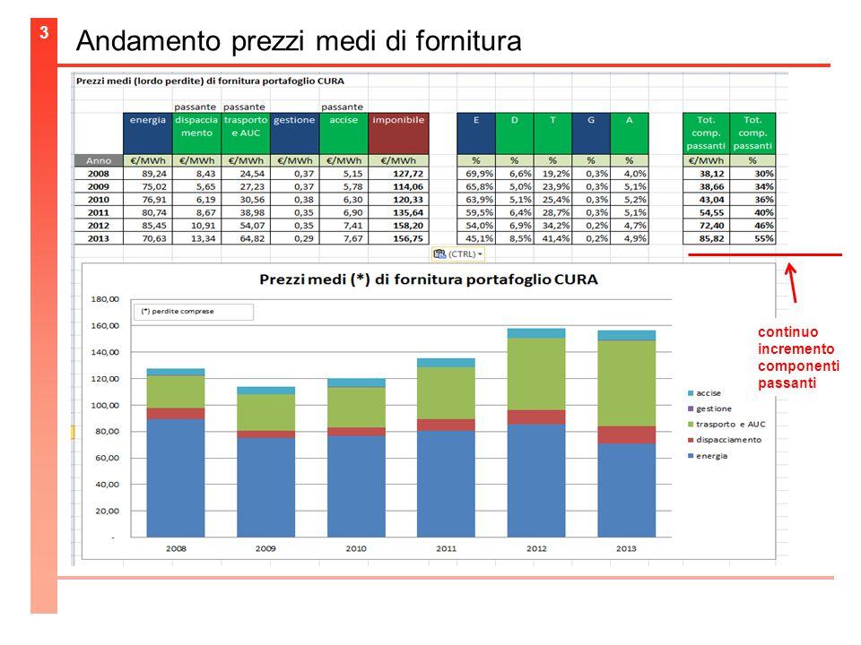 Andamento prezzi medi di fornitura 3 continuo incremento componenti passanti