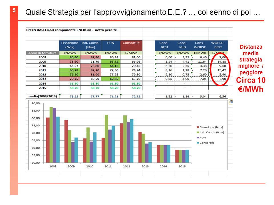 5 Quale Strategia per l'approvvigionamento E.E..