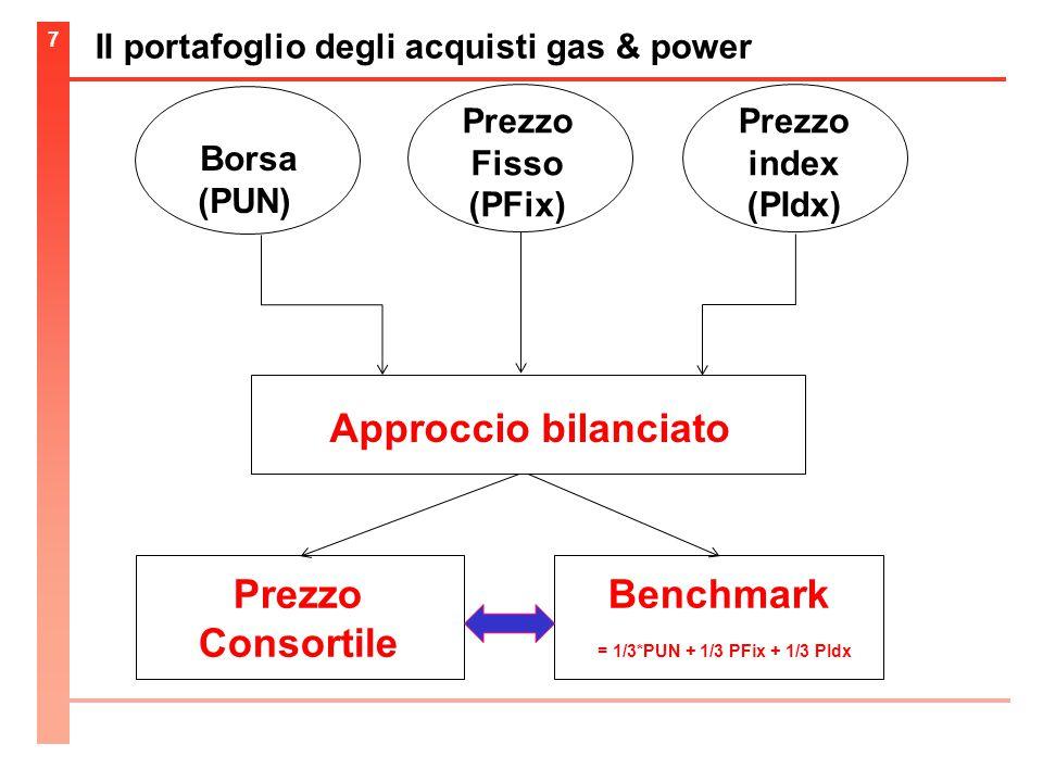 II portafoglio degli acquisti gas & power 7 Borsa (PUN) Prezzo Fisso (PFix) Prezzo index (PIdx) Approccio bilanciato Prezzo Consortile Benchmark = 1/3*PUN + 1/3 PFix + 1/3 PIdx