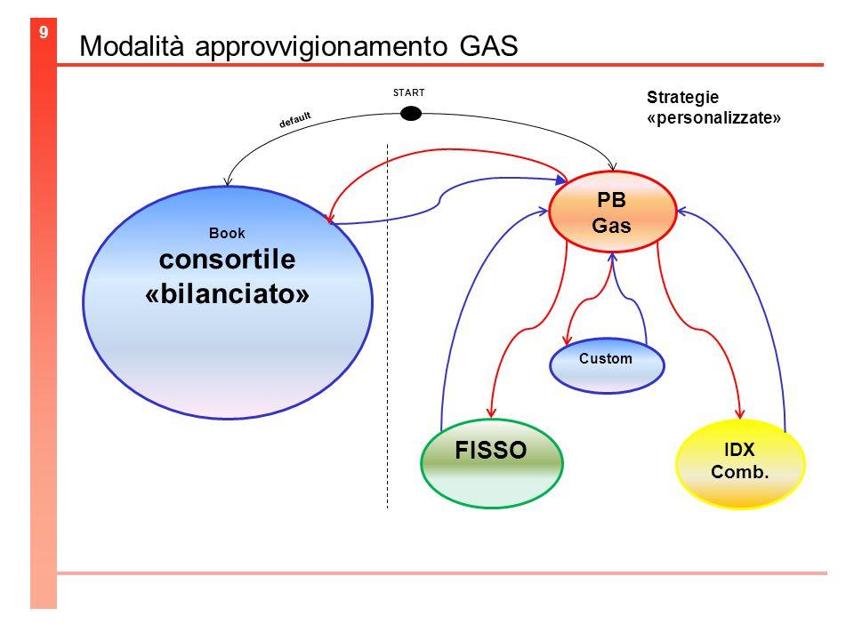 Modalità approvvigionamento GAS 9 Book consortile «bilanciato» PB Gas FISSO IDX Comb.