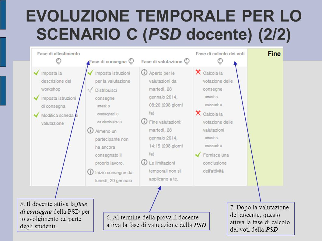 EVOLUZIONE TEMPORALE PER LO SCENARIO C (PSD docente) (2/2) 6. Al termine della prova il docente attiva la fase di valutazione della PSD 7. Dopo la val