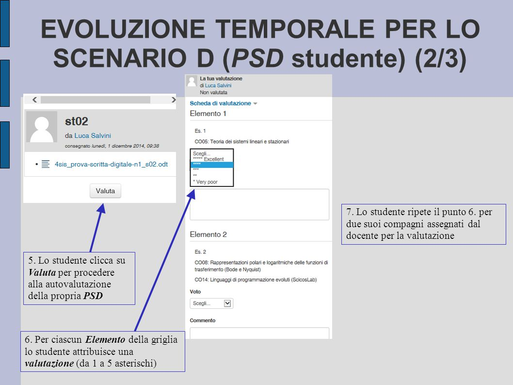EVOLUZIONE TEMPORALE PER LO SCENARIO D (PSD studente) (2/3) 6. Per ciascun Elemento della griglia lo studente attribuisce una valutazione (da 1 a 5 as