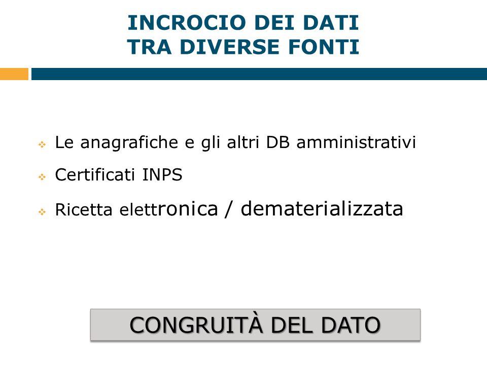 INCROCIO DEI DATI TRA DIVERSE FONTI  Le anagrafiche e gli altri DB amministrativi  Certificati INPS  Ricetta elett ronica / dematerializzata CONGRU