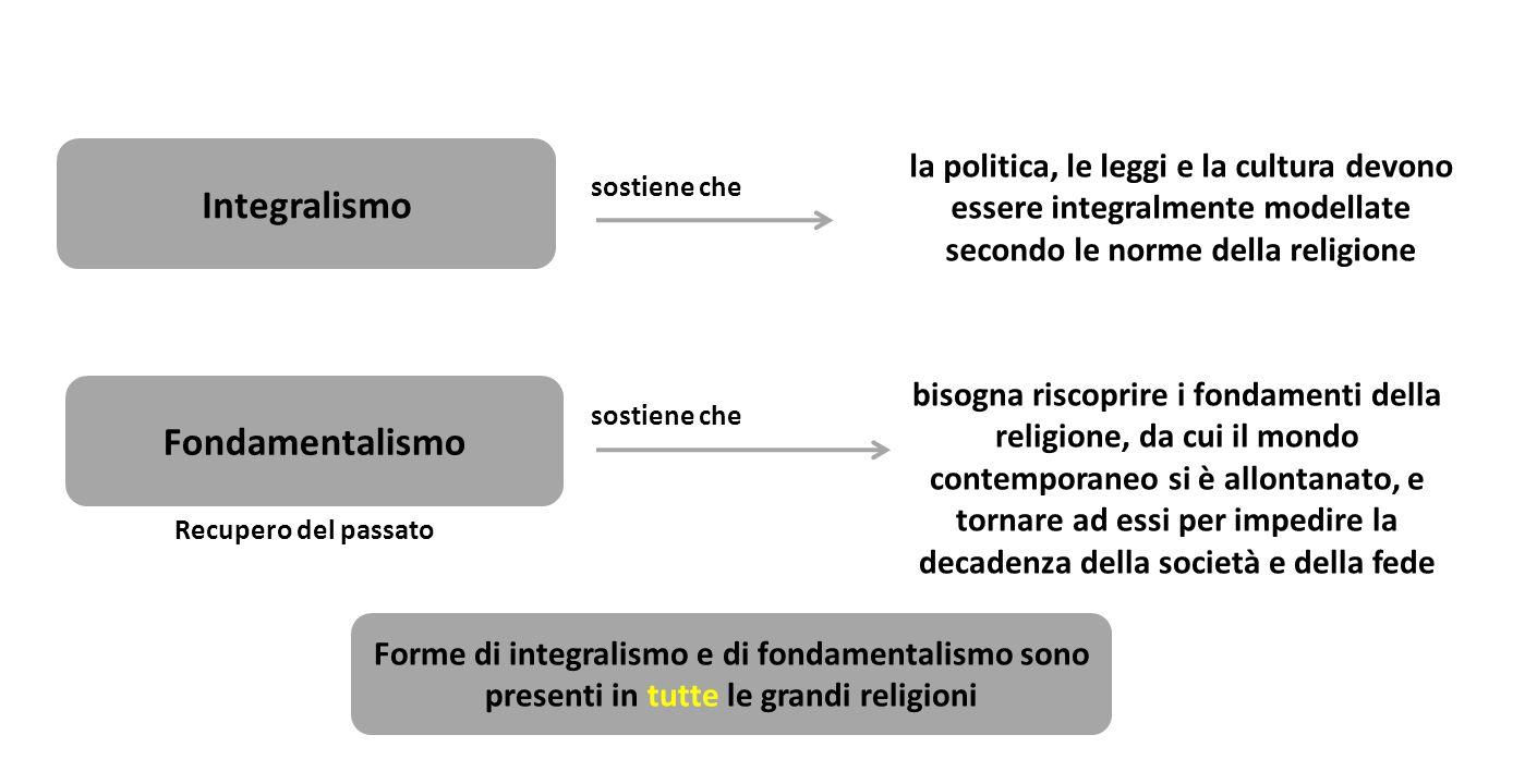 Integralismo la politica, le leggi e la cultura devono essere integralmente modellate secondo le norme della religione Fondamentalismo bisogna riscopr