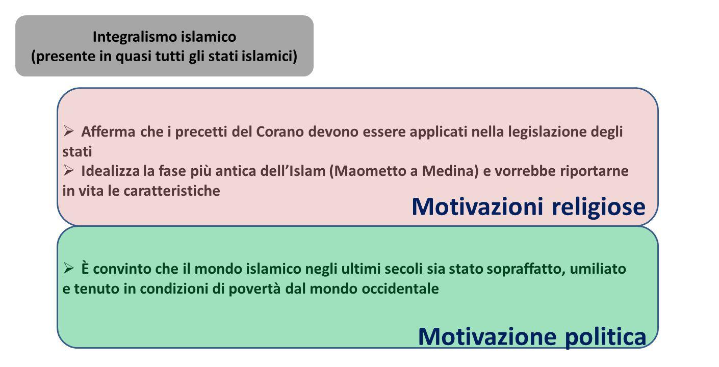 Integralismo islamico (presente in quasi tutti gli stati islamici)  Afferma che i precetti del Corano devono essere applicati nella legislazione degl