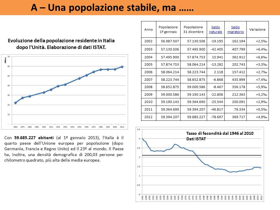 Con 59.685.227 abitanti (al 1º gennaio 2013), l Italia è il quarto paese dell Unione europea per popolazione (dopo Germania, Francia e Regno Unito) ed il 23º al mondo.