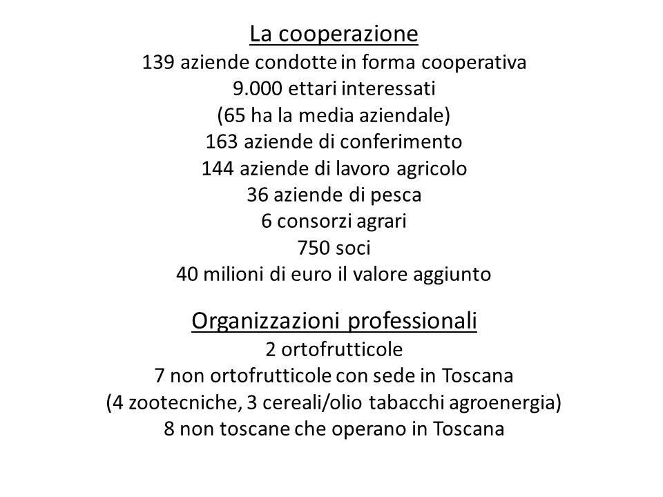 La cooperazione 139 aziende condotte in forma cooperativa 9.000 ettari interessati (65 ha la media aziendale) 163 aziende di conferimento 144 aziende