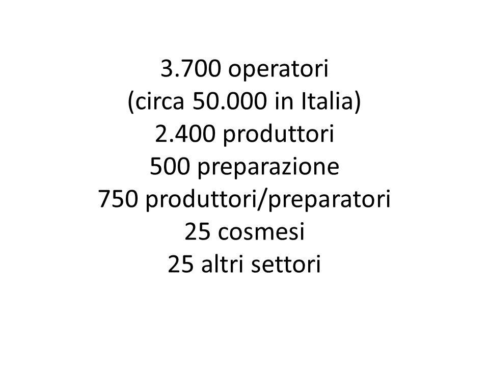 3.700 operatori (circa 50.000 in Italia) 2.400 produttori 500 preparazione 750 produttori/preparatori 25 cosmesi 25 altri settori