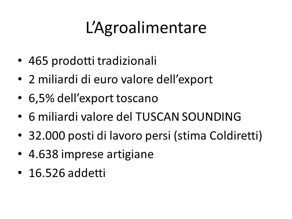 L'Agroalimentare 465 prodotti tradizionali 2 miliardi di euro valore dell'export 6,5% dell'export toscano 6 miliardi valore del TUSCAN SOUNDING 32.000 posti di lavoro persi (stima Coldiretti) 4.638 imprese artigiane 16.526 addetti