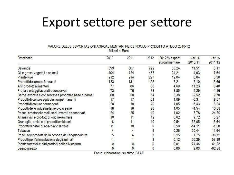 Export settore per settore