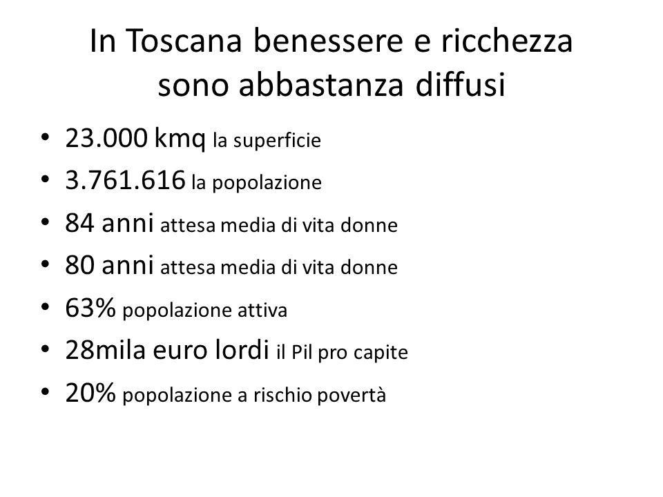 In Toscana benessere e ricchezza sono abbastanza diffusi 23.000 kmq la superficie 3.761.616 la popolazione 84 anni attesa media di vita donne 80 anni