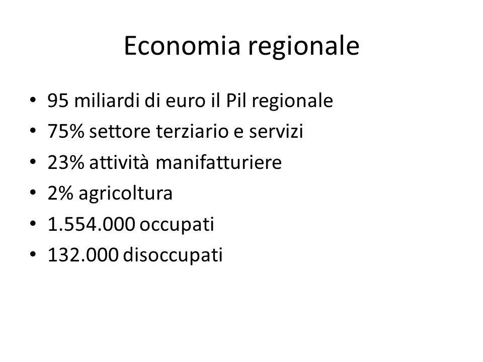 Economia regionale 95 miliardi di euro il Pil regionale 75% settore terziario e servizi 23% attività manifatturiere 2% agricoltura 1.554.000 occupati 132.000 disoccupati