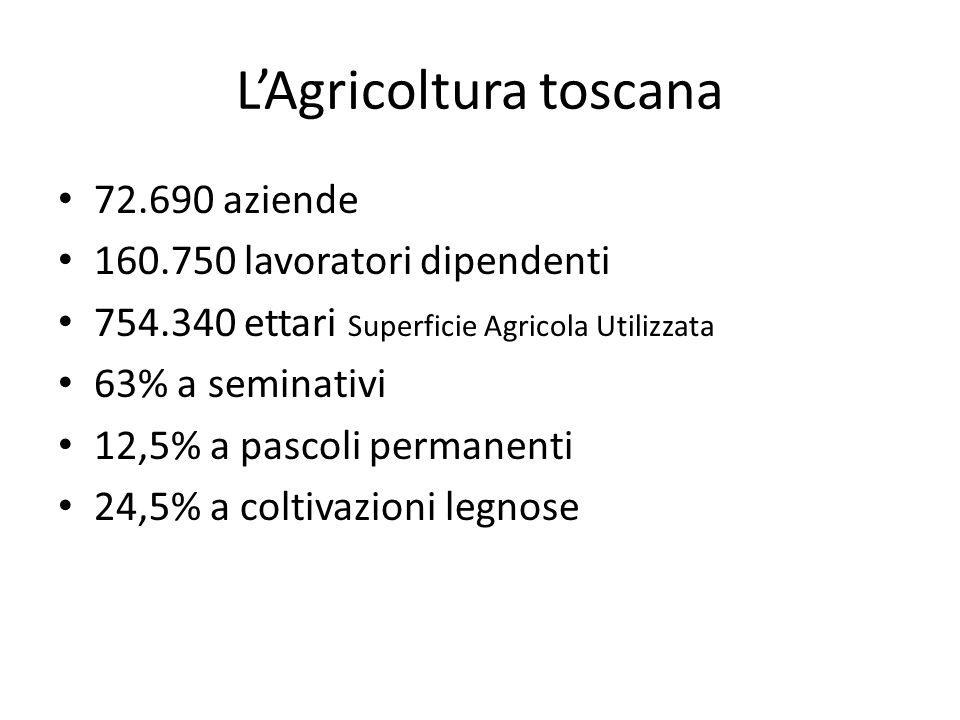 L'Agricoltura toscana 72.690 aziende 160.750 lavoratori dipendenti 754.340 ettari Superficie Agricola Utilizzata 63% a seminativi 12,5% a pascoli perm