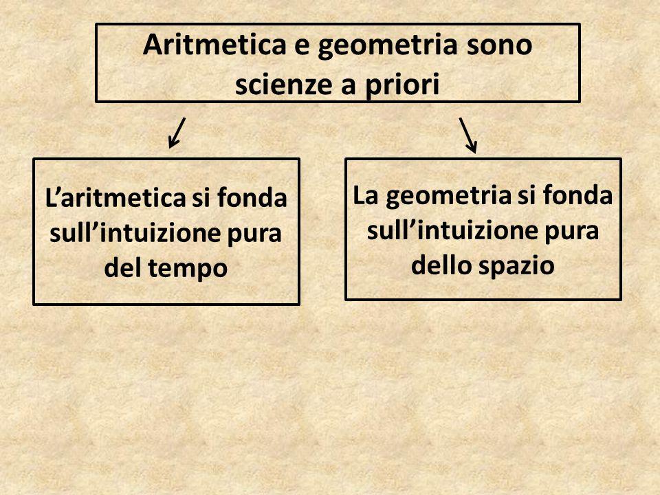 Aritmetica e geometria sono scienze a priori L'aritmetica si fonda sull'intuizione pura del tempo La geometria si fonda sull'intuizione pura dello spa