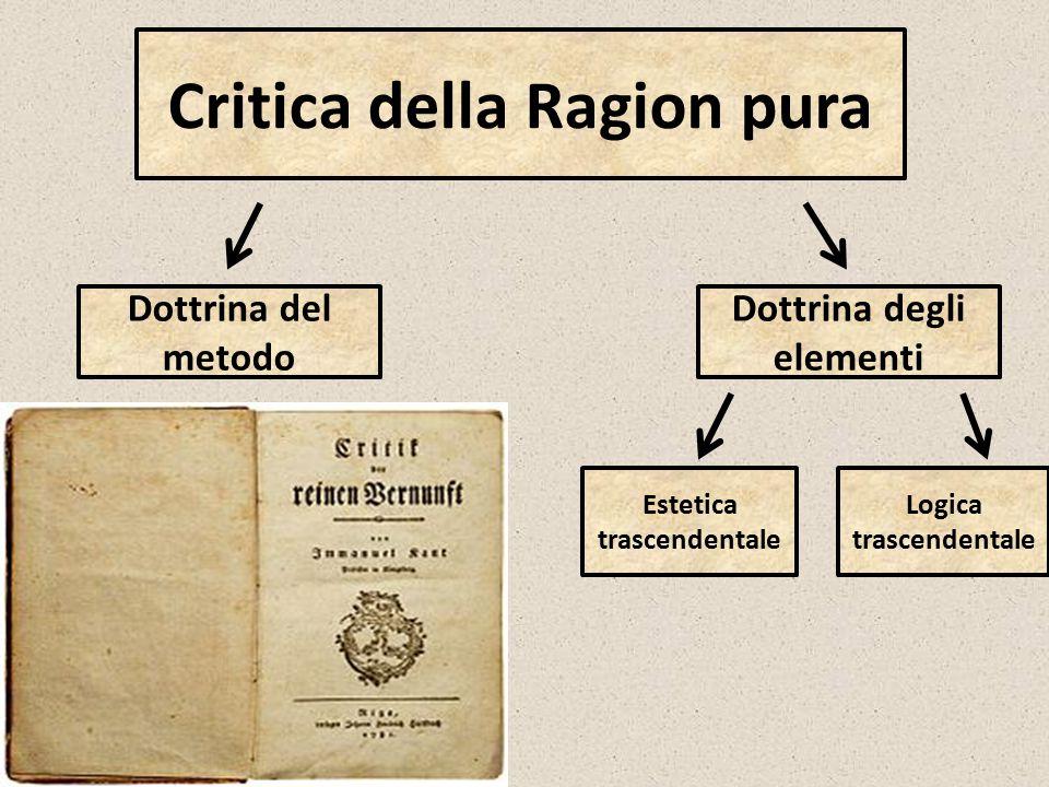 Critica della Ragion pura Dottrina del metodo Dottrina degli elementi Logica trascendentale Estetica trascendentale