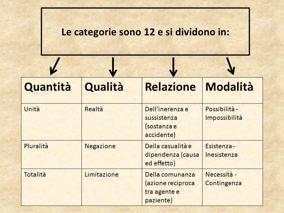 Le categorie sono 12 e si dividono in: QuantitàQualitàRelazioneModalità UnitàRealtàDell'inerenza e sussistenza (sostanza e accidente) Possibilità - Im