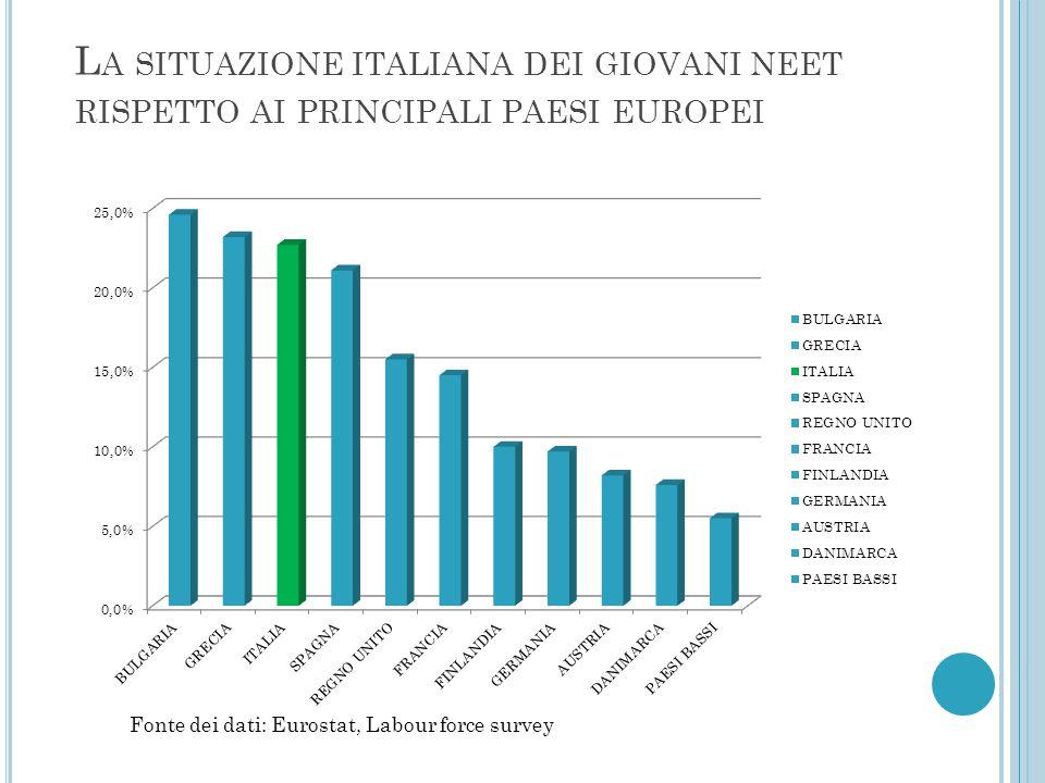LA DISTRIBUZIONE DEI GIOVANI NEET IN ITALIA: Fonte dei dati: Istat, Rilevazione sulle forze di lavoro