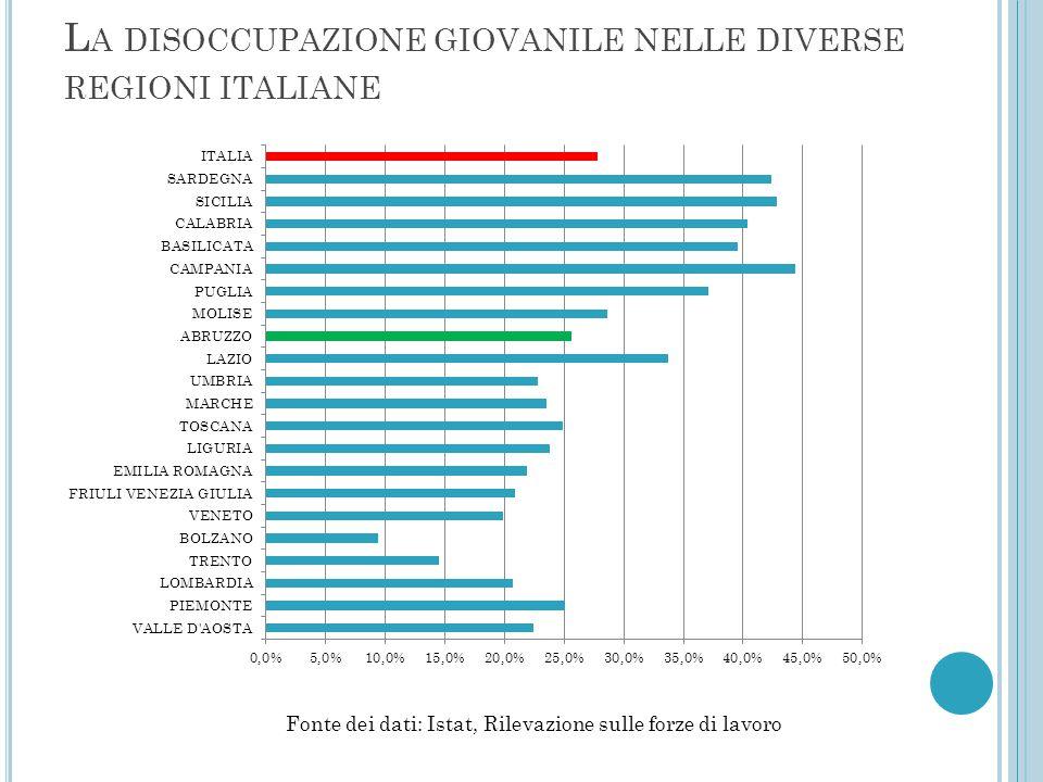 LA DISOCUPAZIONE GIOVANILE NEL SUD D'ITALIA NELL'ULTIMO DECENNIO Fonte dei dati: Istat, Rilevazione sulle forze di lavoro