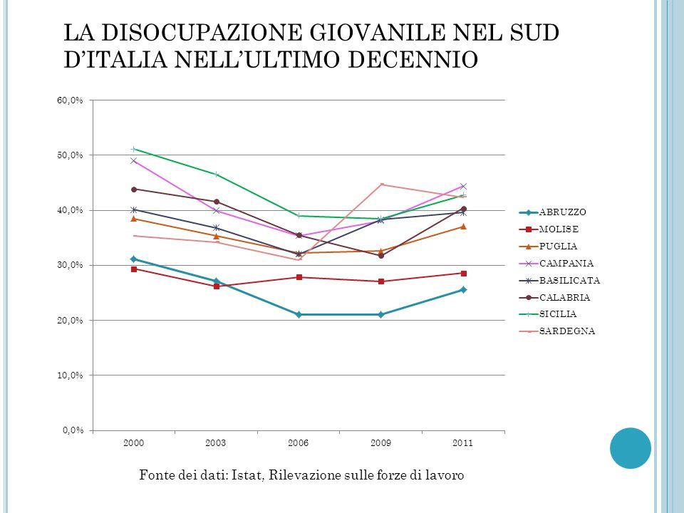 OSSERVAZIONI Dallo studio dei diversi grafici emerge quanto segue: a livello europeo l'Italia è terza con il 22,7% dei disoccupati; in Italia la maggior parte dei giovani NEET si trova al SUD (Sicilia e Sardegna superano il 42%); il fenomeno disoccupazione è in sostenuta crescita (anche se alcune regioni hanno subito una leggera deflessione tra il 2004 e il 2008, ora in tutte le regioni si registra un aumento); attualmente tutte le regioni del Mezzogiorno presentano una diminuzione dell'indicatore, ad eccezione della Sardegna, e le regioni che hanno subito maggiormente il peggioramento della condizione giovanile sono la Valle d'Aosta, la Toscana e l'Emilia-Romagna.