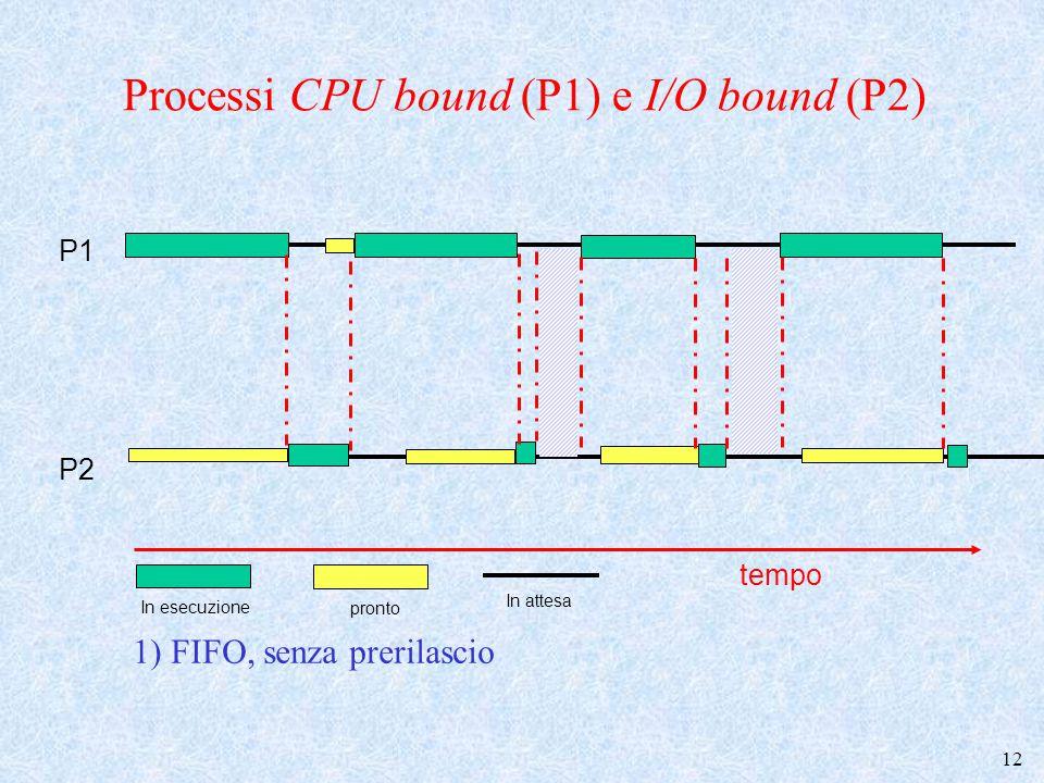 13 P1 P2 2) Priorità a I/O bound tempo Processi CPU bound (P1) e I/O bound (P2) In esecuzione In attesa pronto