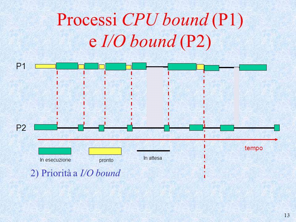 14 Scheduling con priorità (1) Ogni processo ha una priorità Ogni volta va in esecuzione il processo a priorità più elevata – Criteri di assegnazione della priorit à ?.
