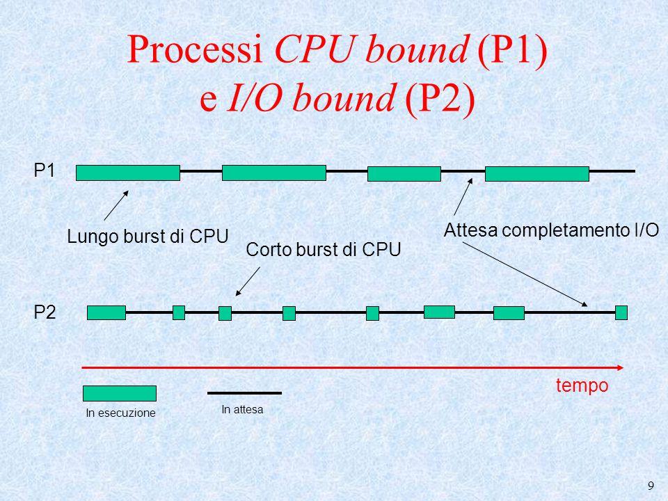 10 Politiche di Scheduling FIFO Priorità - SJF (Shortest Job First) (sistemi batch) - SRTF (Shortest Remaining Time First) (sistemi batch) Round Robin (sistemi interattivi) Code Multiple (sistemi batch/interattivi)