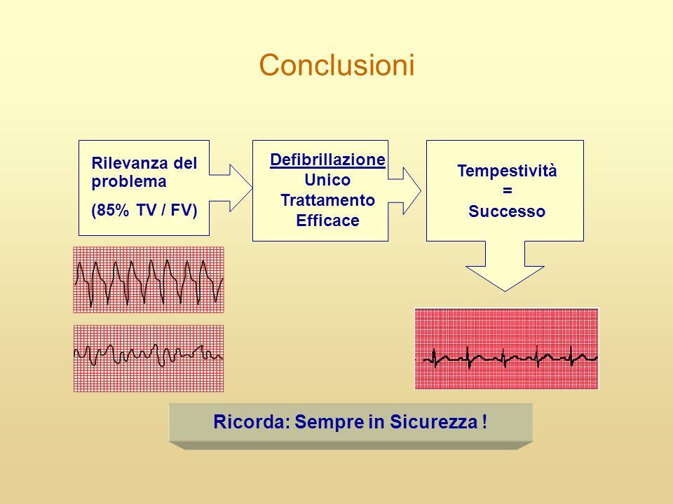 Conclusioni Rilevanza del problema (85% TV / FV) Defibrillazione Unico Trattamento Efficace Tempestività = Successo Ricorda: Sempre in Sicurezza !