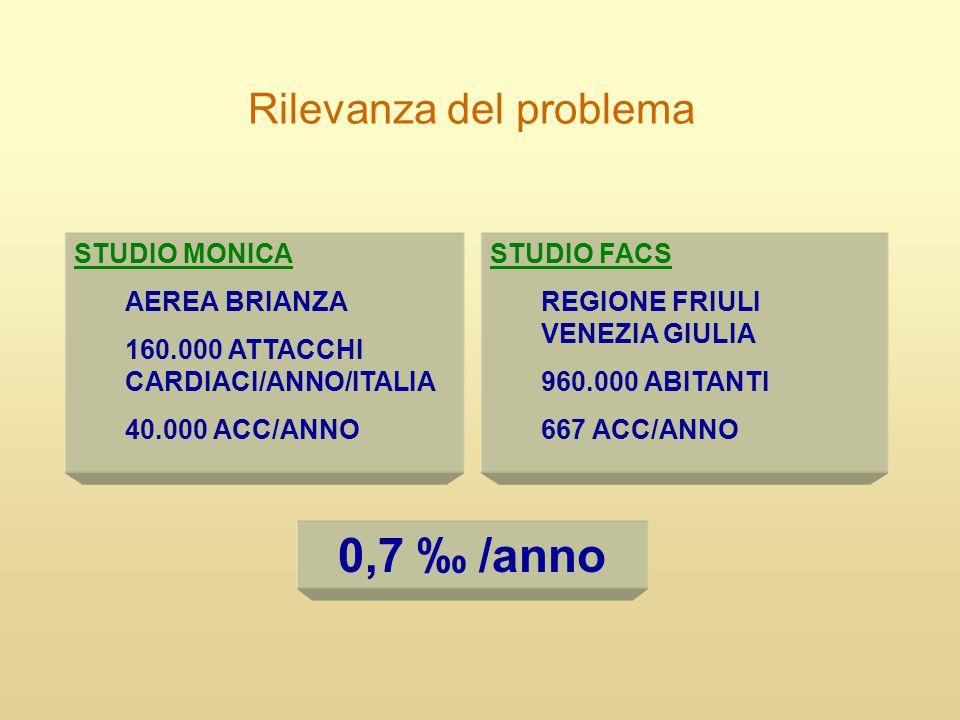 Rilevanza del problema STUDIO FACS REGIONE FRIULI VENEZIA GIULIA 960.000 ABITANTI 667 ACC/ANNO STUDIO MONICA AEREA BRIANZA 160.000 ATTACCHI CARDIACI/A