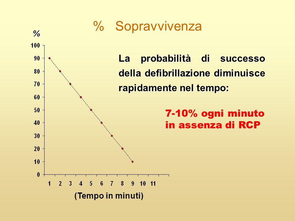 % Sopravvivenza La probabilità di successo della defibrillazione diminuisce rapidamente nel tempo: (Tempo in minuti) 7-10% ogni minuto in assenza di R