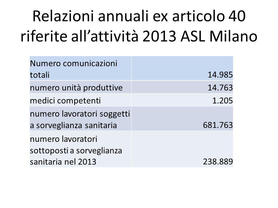 Relazioni annuali ex articolo 40 riferite all'attività 2013 ASL Milano Numero comunicazioni totali14.985 numero unità produttive14.763 medici competenti1.205 numero lavoratori soggetti a sorveglianza sanitaria681.763 numero lavoratori sottoposti a sorveglianza sanitaria nel 2013238.889