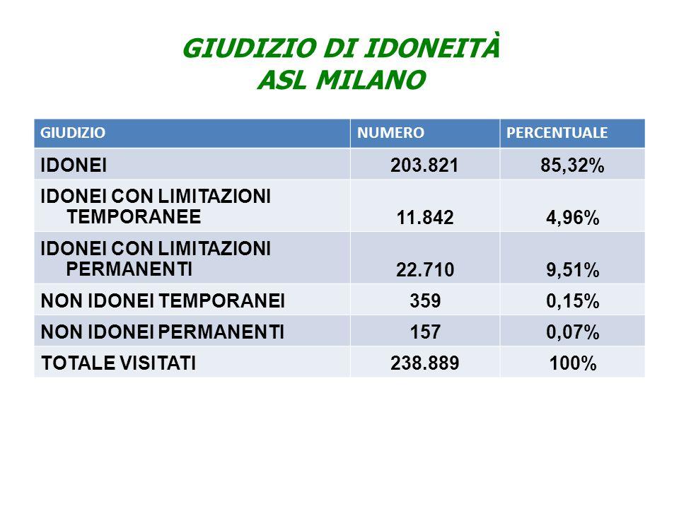 GIUDIZIO DI IDONEITÀ ASL MILANO GIUDIZIONUMEROPERCENTUALE IDONEI203.82185,32% IDONEI CON LIMITAZIONI TEMPORANEE11.8424,96% IDONEI CON LIMITAZIONI PERMANENTI22.7109,51% NON IDONEI TEMPORANEI3590,15% NON IDONEI PERMANENTI1570,07% TOTALE VISITATI238.889100%