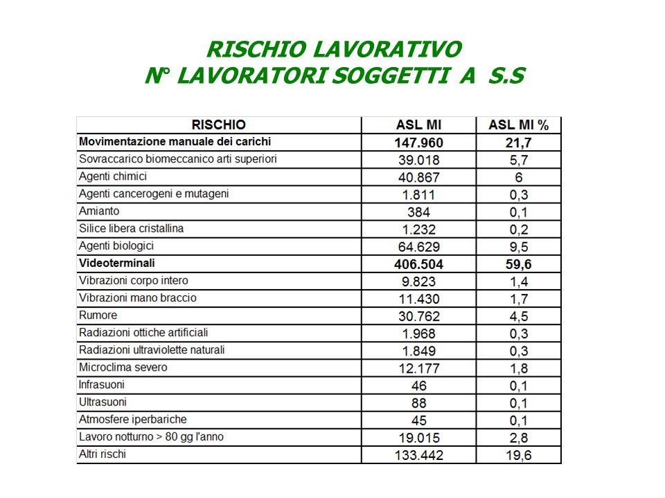 RISCHIO LAVORATIVO N° LAVORATORI SOGGETTI A S.S
