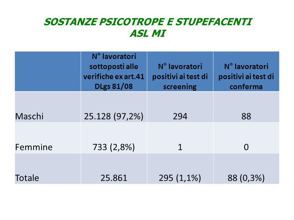 SOSTANZE PSICOTROPE E STUPEFACENTI ASL MI N° lavoratori sottoposti alle verifiche ex art.41 DLgs 81/08 N° lavoratori positivi ai test di screening N° lavoratori positivi ai test di conferma Maschi25.128 (97,2%)29488 Femmine733 (2,8%)10 Totale25.861295 (1,1%)88 (0,3%)