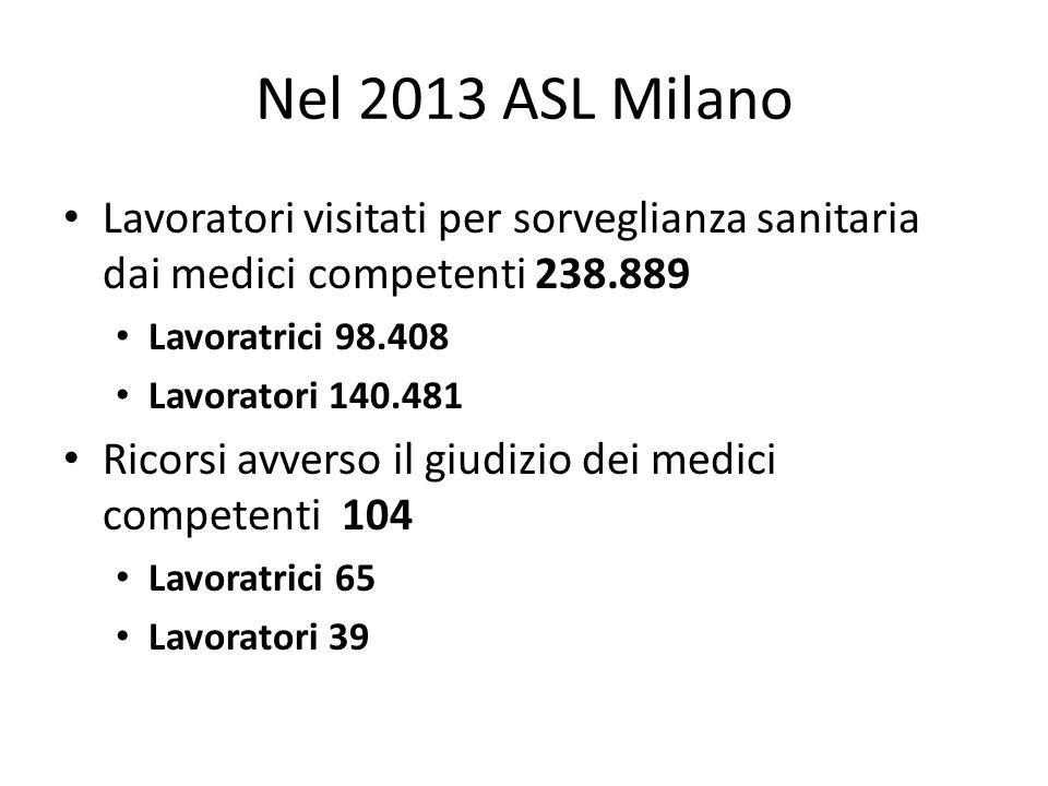 Nel 2013 ASL Milano Lavoratori visitati per sorveglianza sanitaria dai medici competenti 238.889 Lavoratrici 98.408 Lavoratori 140.481 Ricorsi avverso il giudizio dei medici competenti 104 Lavoratrici 65 Lavoratori 39