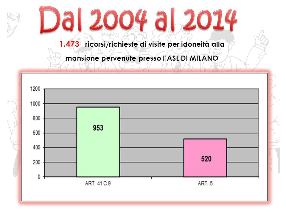 1.473 ricorsi/richieste di visite per idoneità alla mansione pervenute presso l'ASL DI MILANO