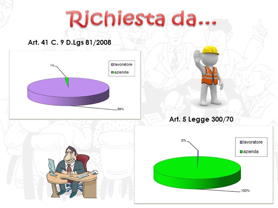 Art. 41 C. 9 D.Lgs 81/2008 Art. 5 Legge 300/70