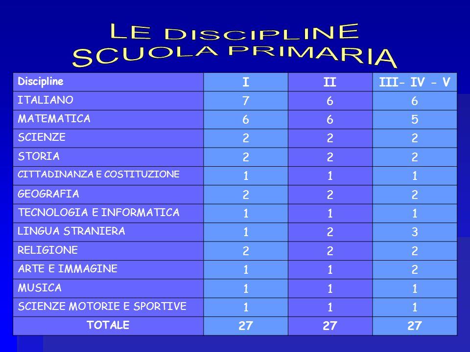 Discipline IIIIII- IV - V ITALIANO 766 MATEMATICA 665 SCIENZE 222 STORIA 222 CITTADINANZA E COSTITUZIONE 111 GEOGRAFIA 222 TECNOLOGIA E INFORMATICA 111 LINGUA STRANIERA 123 RELIGIONE 222 ARTE E IMMAGINE 112 MUSICA 111 SCIENZE MOTORIE E SPORTIVE 111 TOTALE 27
