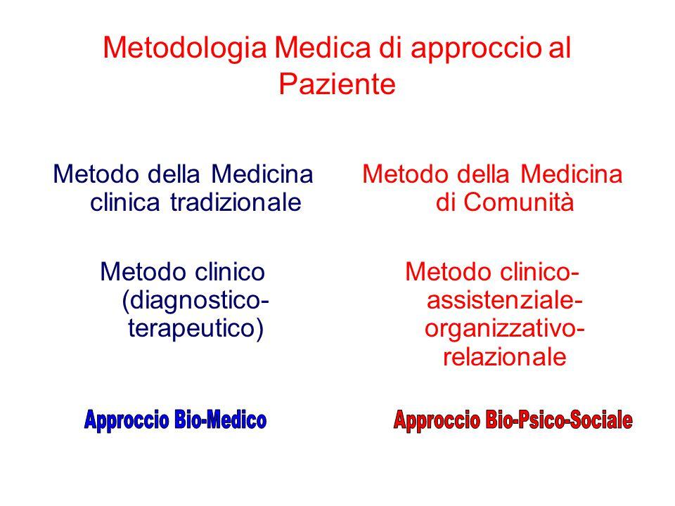 Metodologia Medica di approccio al Paziente Metodo della Medicina clinica tradizionale Metodo clinico (diagnostico- terapeutico) Metodo della Medicina di Comunità Metodo clinico- assistenziale- organizzativo- relazionale