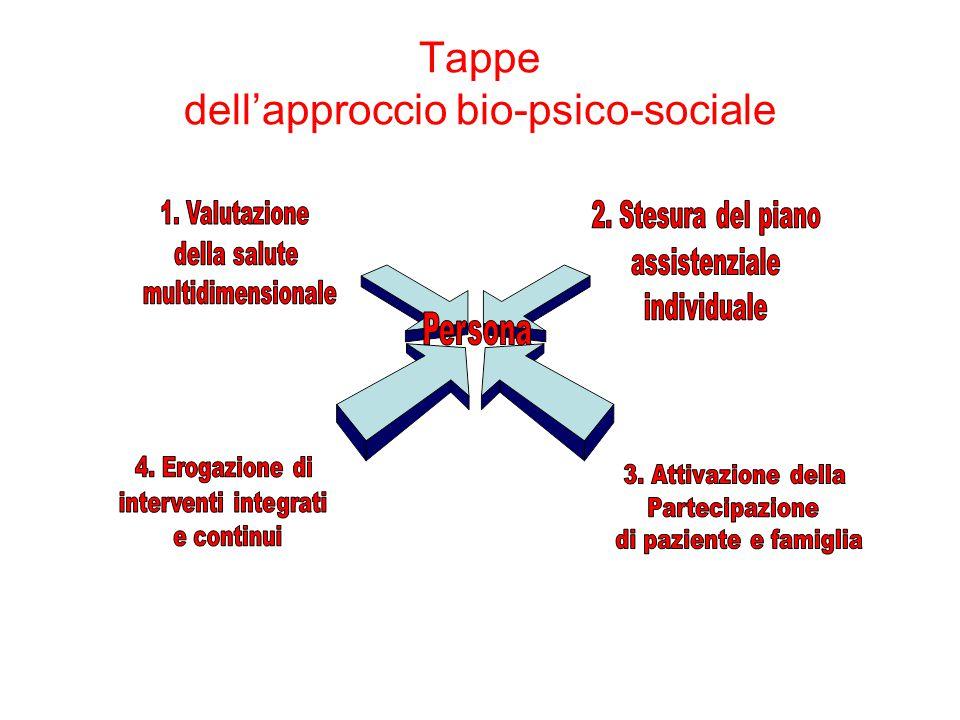 Tappe dell'approccio bio-psico-sociale