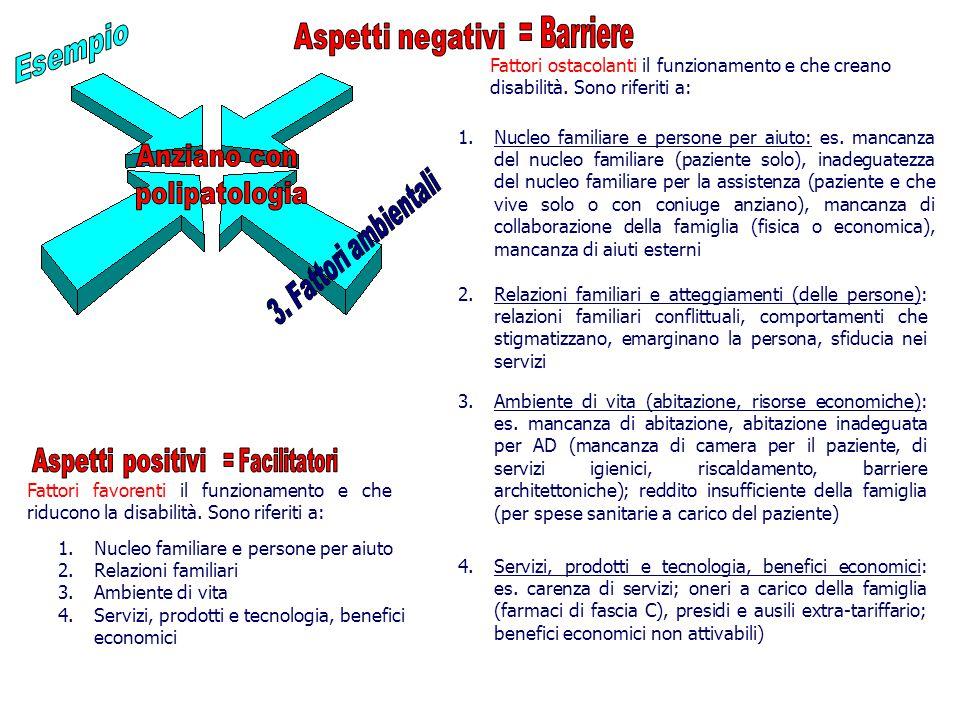 1.Nucleo familiare e persone per aiuto: es.