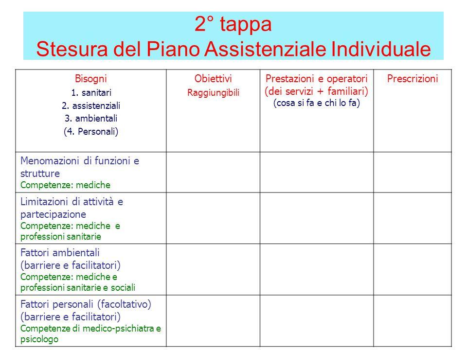 Bisogni 1. sanitari 2. assistenziali 3. ambientali (4.