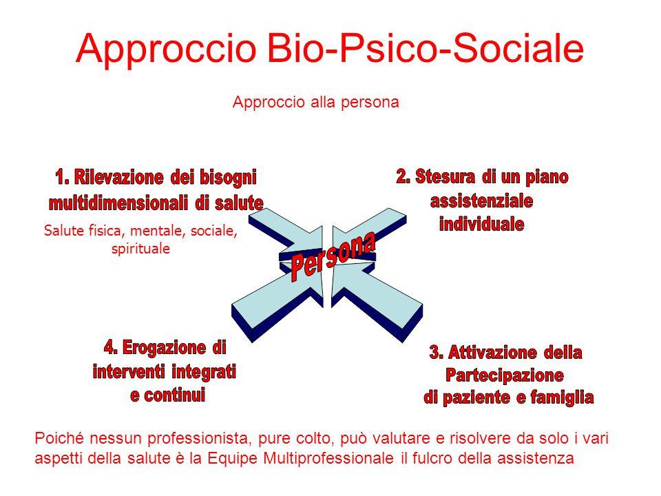Approccio Bio-Psico-Sociale Approccio alla persona Salute fisica, mentale, sociale, spirituale Poiché nessun professionista, pure colto, può valutare e risolvere da solo i vari aspetti della salute è la Equipe Multiprofessionale il fulcro della assistenza
